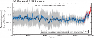 climate change hockey stick graph