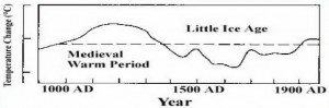 medieval warm period temperature graph climate change