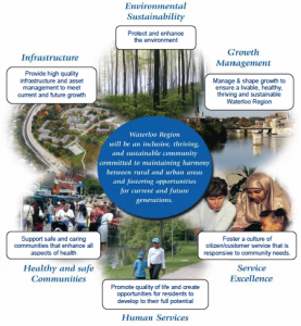 Region of Waterloo Ontario Strategic Plan