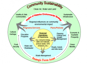 Region of Waterloo Ontario Community Sustainabilit