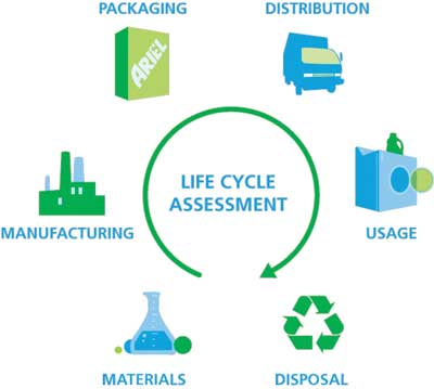 What is the lifecycle carbon impact of wind or solar